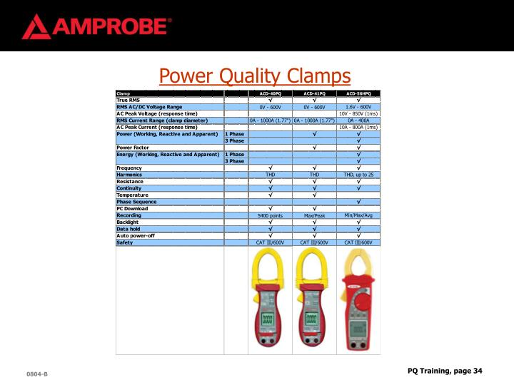 Power Quality Clamps