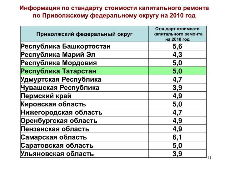 Информация по стандарту стоимости капитального ремонта по Приволжскому федеральному округу на 2010 год