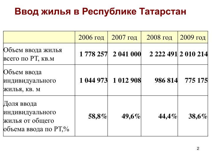 Ввод жилья в Республике Татарстан