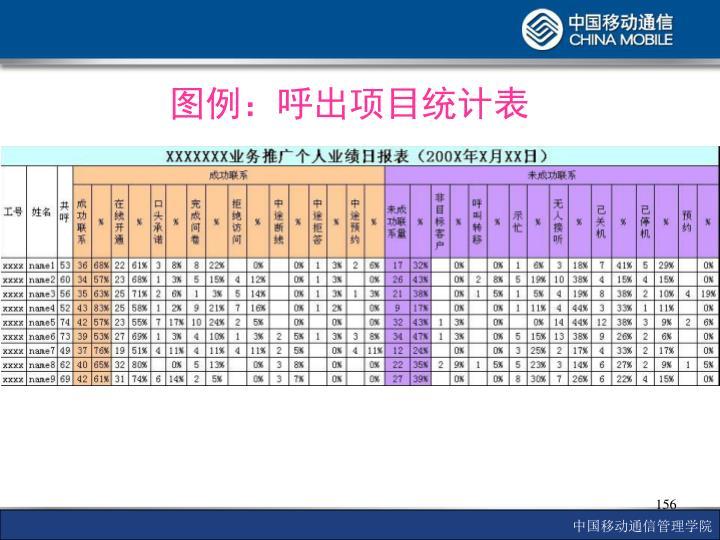 图例:呼出项目统计表
