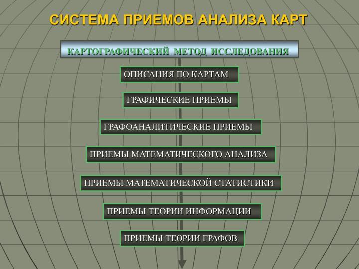 КАРТОГРАФИЧЕСКИЙ  МЕТОД  ИССЛЕДОВАНИЯ