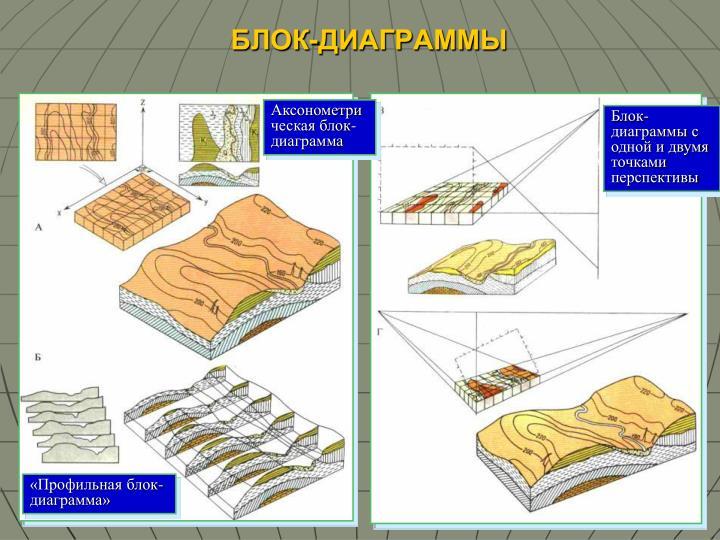 Аксонометрическая блок-диаграмма