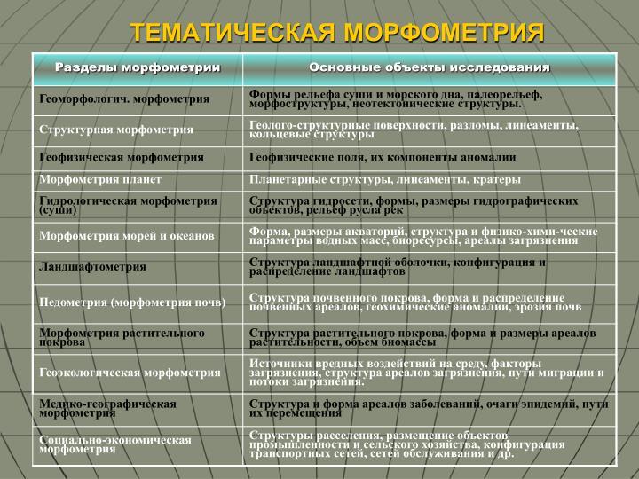 ТЕМАТИЧЕСКАЯ МОРФОМЕТРИЯ