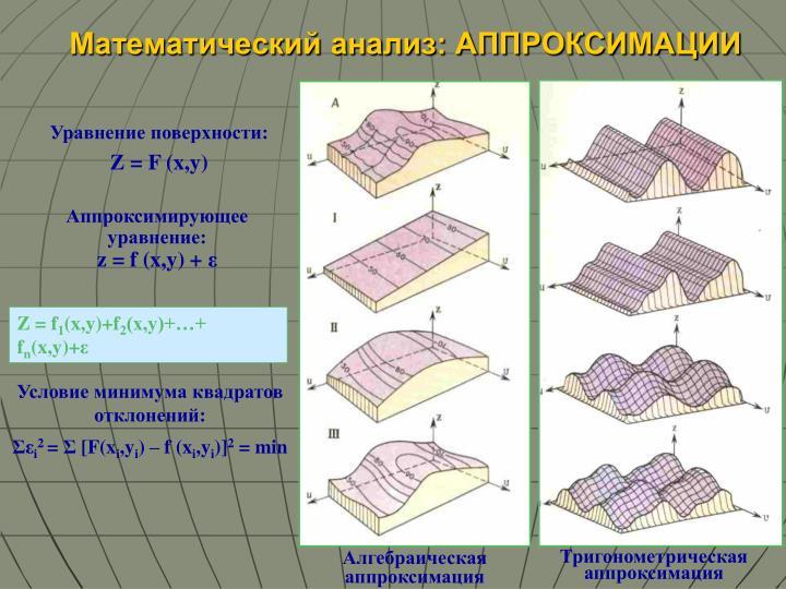 Алгебраическая аппроксимация