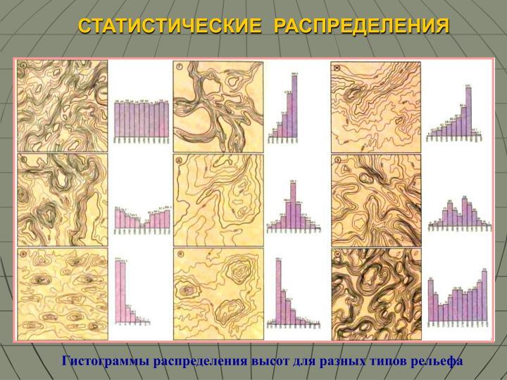 Гистограммы распределения высот для разных типов рельефа