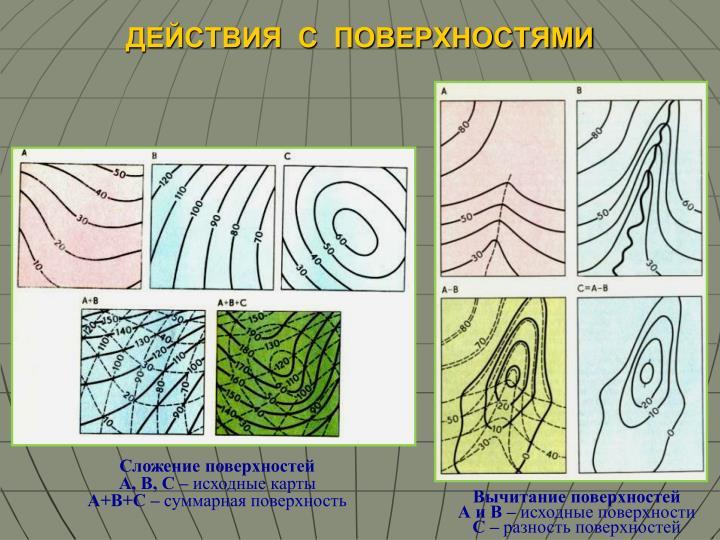 Сложение поверхностей                    А, В, С –