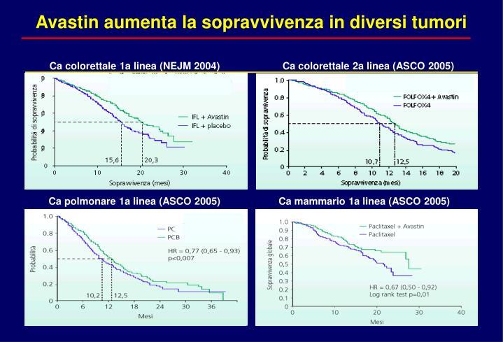 Avastin aumenta la sopravvivenza in diversi tumori