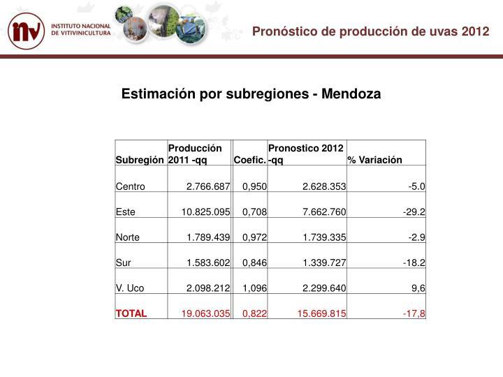 Estimación por subregiones - Mendoza