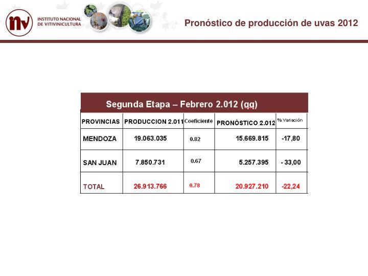 Pronóstico de producción de uvas 2012