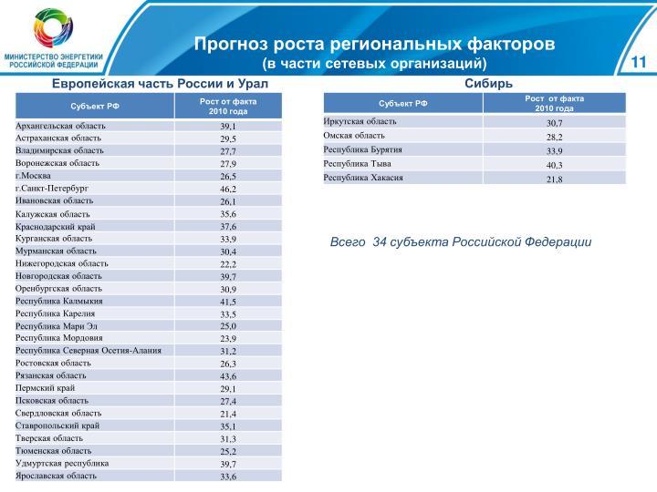 Прогноз роста региональных факторов