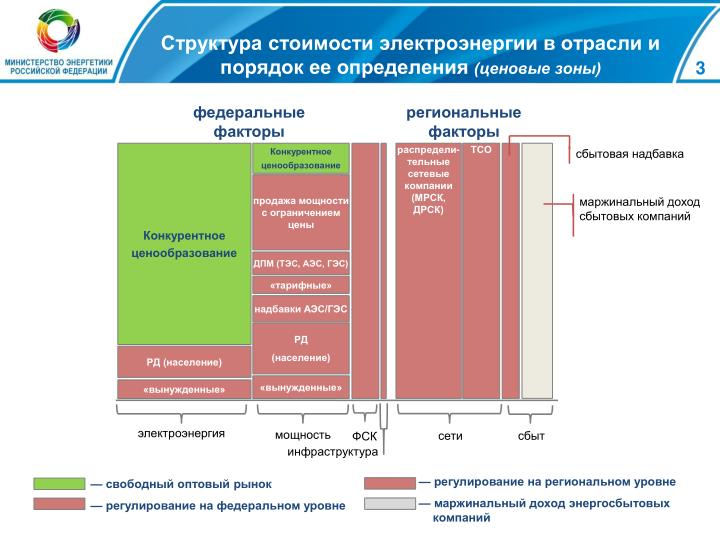Структура стоимости электроэнергии в отрасли и порядок ее определения