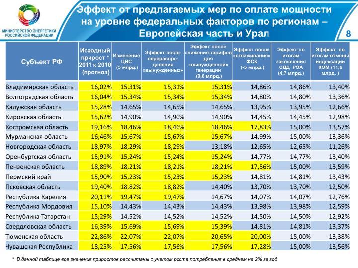 Эффект от предлагаемых мер по оплате мощности на уровне федеральных факторов по регионам – Европейская часть и Урал