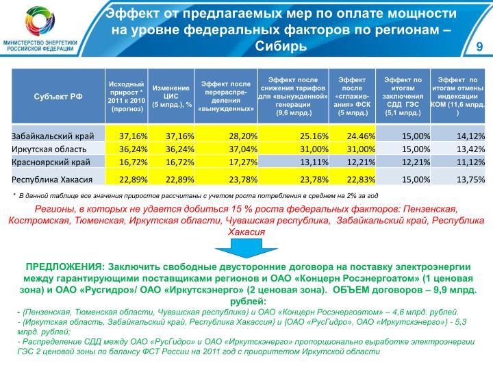 Эффект от предлагаемых мер по оплате мощности на уровне федеральных факторов по регионам – Сибирь