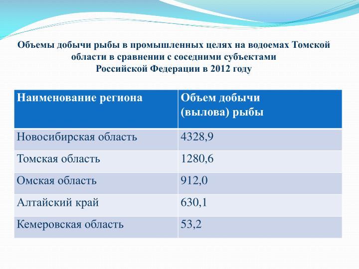 Объемы добычи рыбы в промышленных целях на водоемах Томской области в сравнении с соседними субъектами