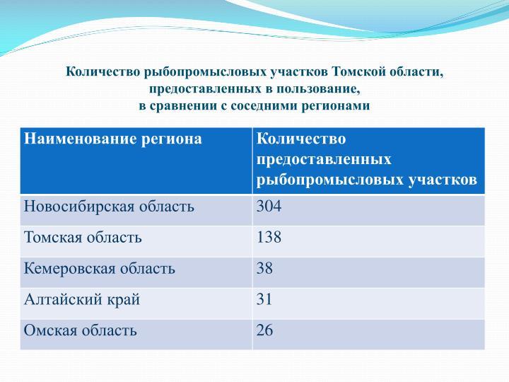 Количество рыбопромысловых участков Томской области, предоставленных в пользование,