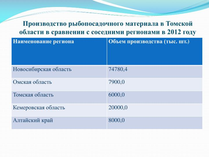 Производство рыбопосадочного материала в Томской области в сравнении с соседними регионами в 2012 году