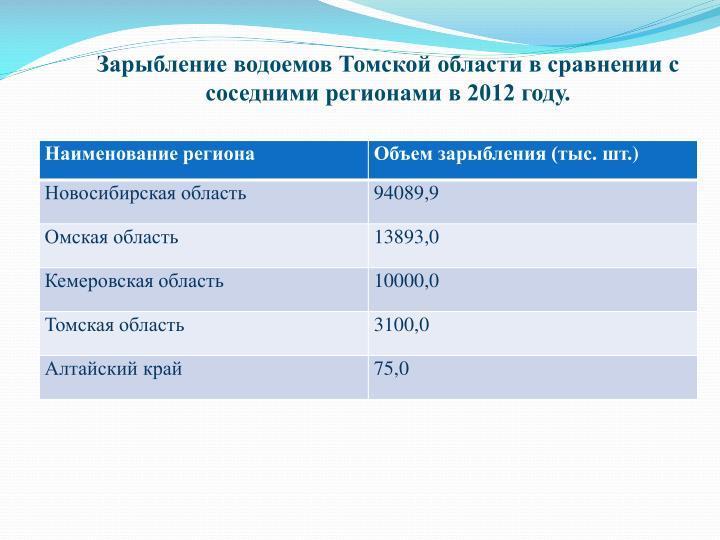 Зарыбление водоемов Томской области в сравнении с соседними регионами в 2012 году.