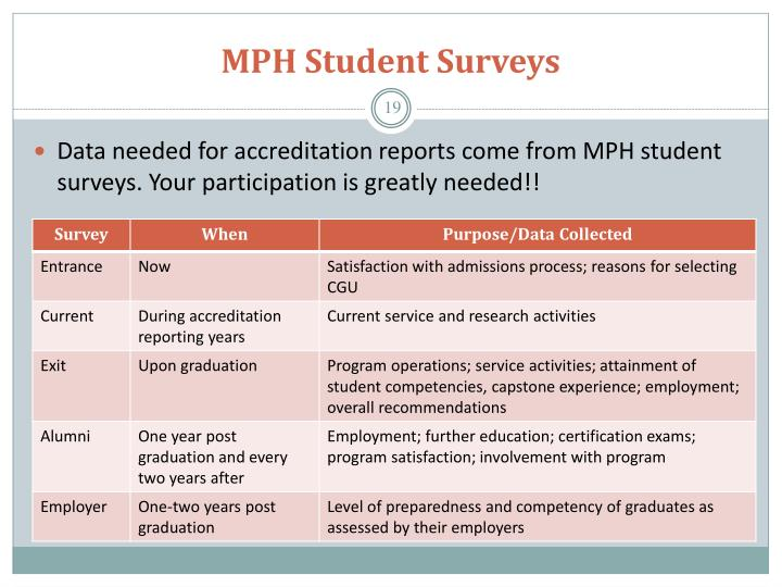 MPH Student Surveys