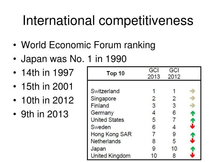 International competitiveness