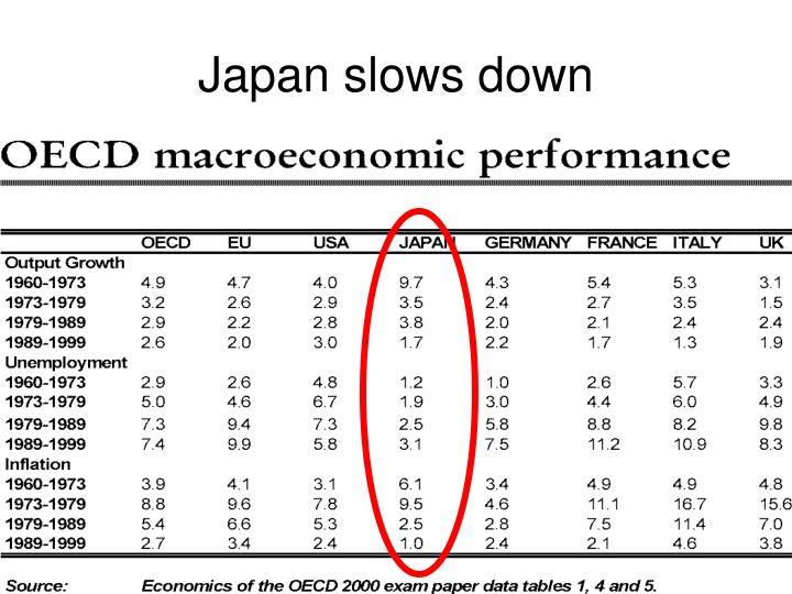 Japan slows down