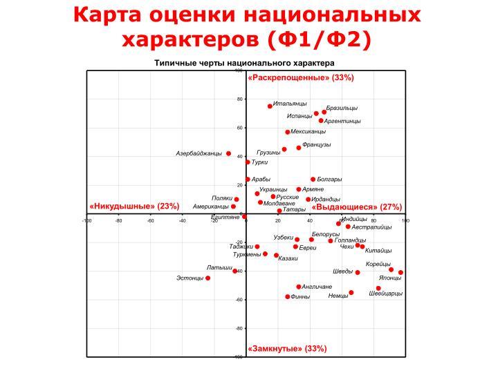 Карта оценки национальных характеров (Ф1/Ф2)