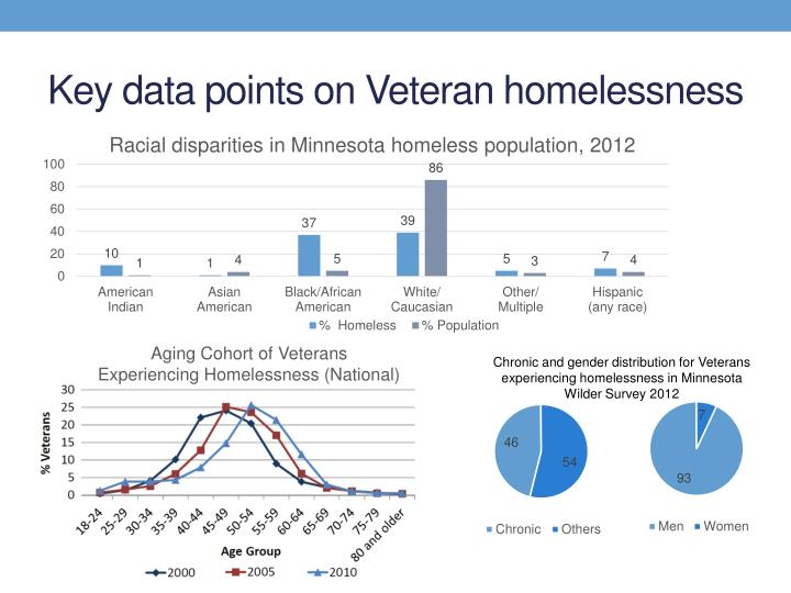 Key data points on Veteran homelessness