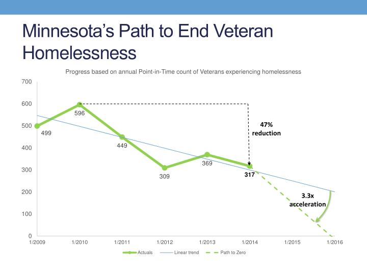 Minnesota's Path to End Veteran Homelessness