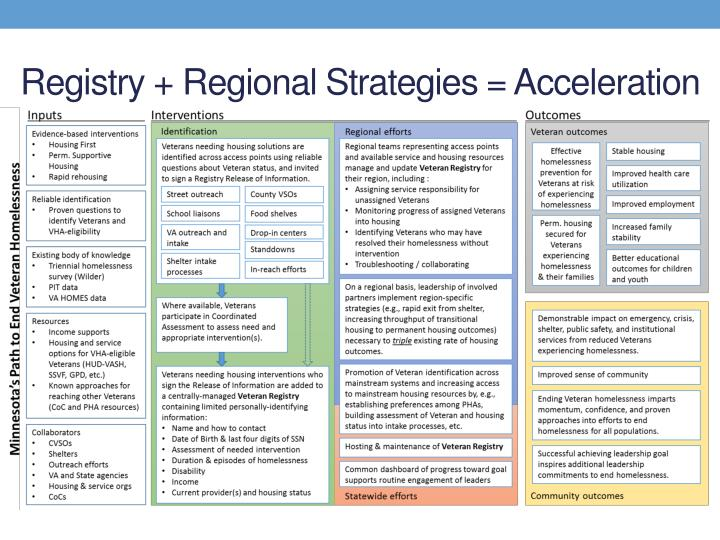 Registry + Regional Strategies = Acceleration
