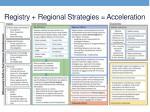 registry regional strategies acceleration