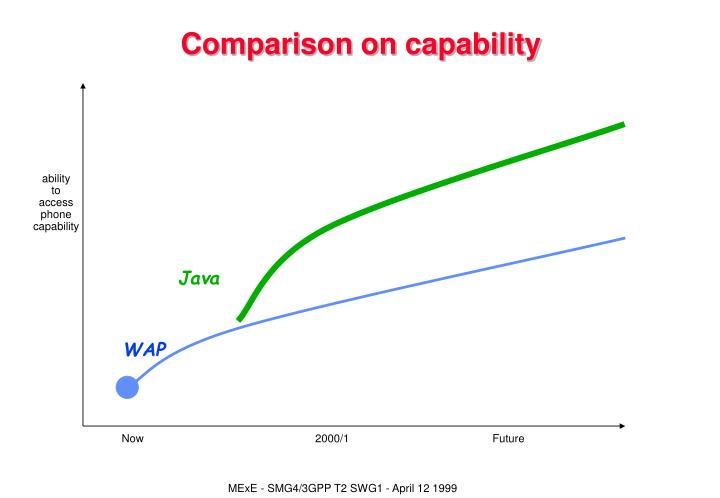 Comparison on capability