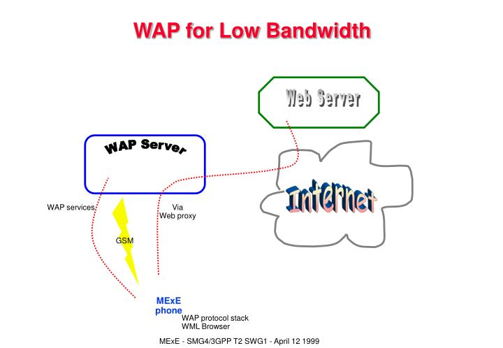 WAP for Low Bandwidth