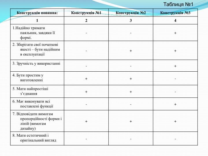 Таблиця №1