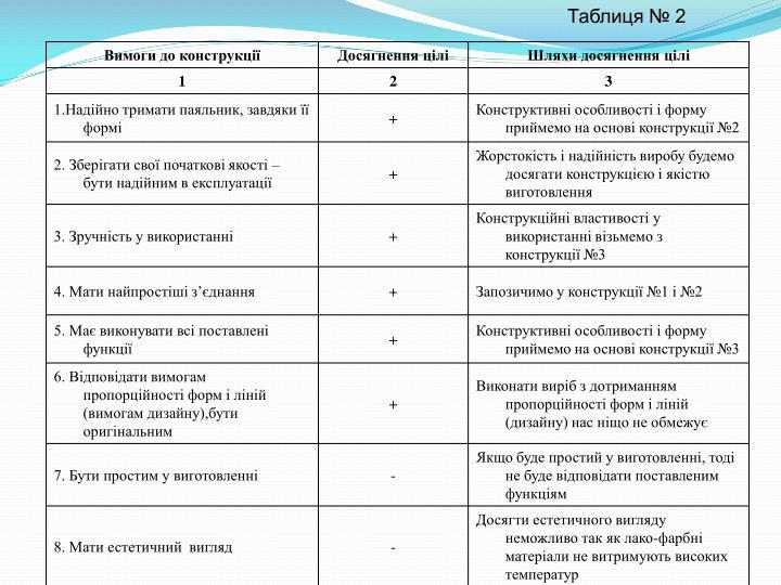 Таблиця № 2