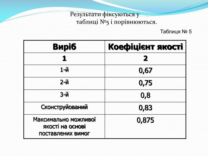 Таблиця № 5