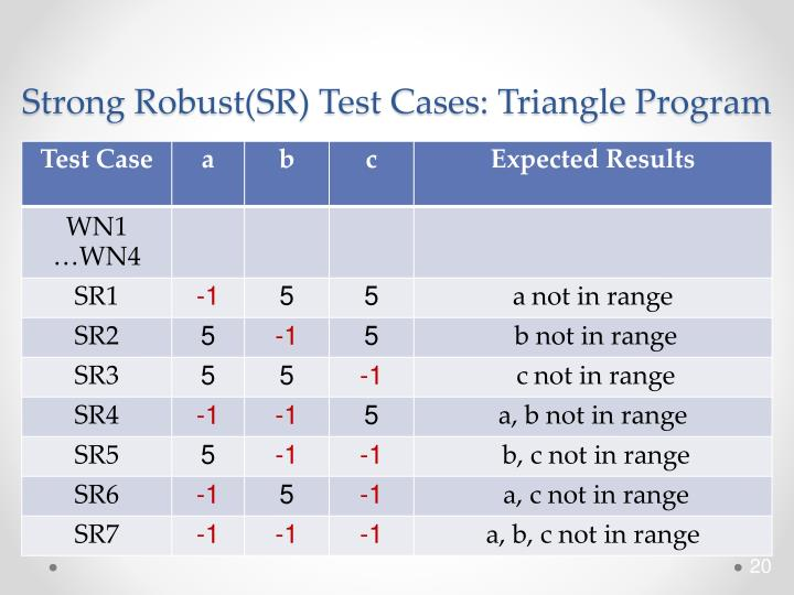 Strong Robust(SR) Test Cases: Triangle Program