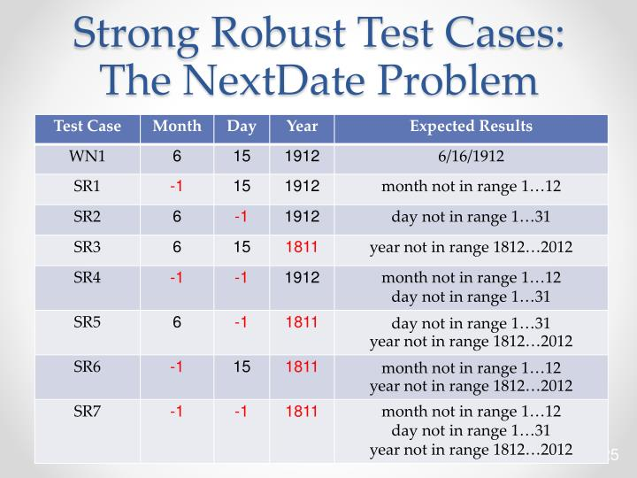 Strong Robust Test Cases: The