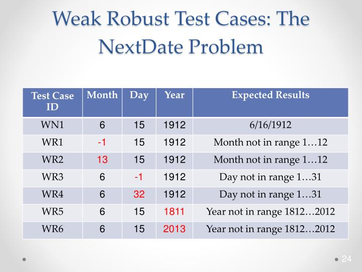 Weak Robust Test Cases: The