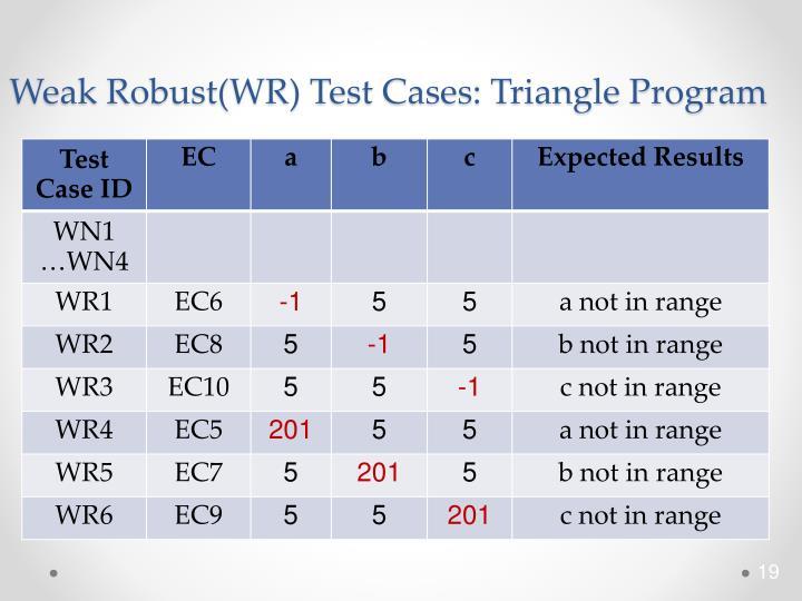 Weak Robust(WR) Test Cases: Triangle Program