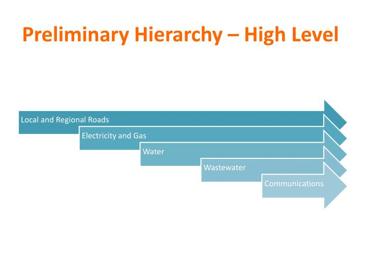 Preliminary Hierarchy – High Level