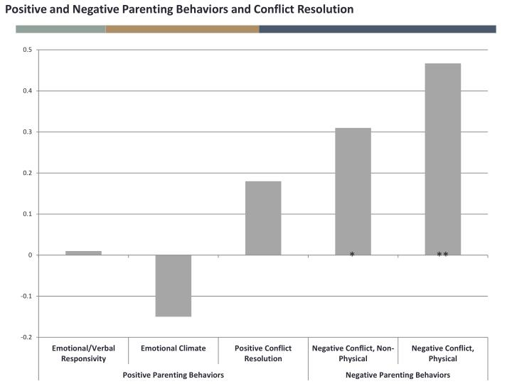 Positive and Negative Parenting Behaviors and Conflict Resolution