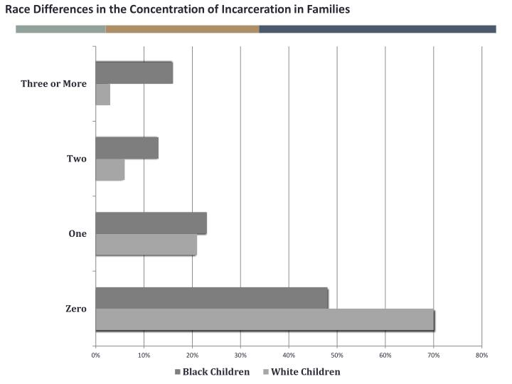Race Differences in the Concentration of Incarceration in Families
