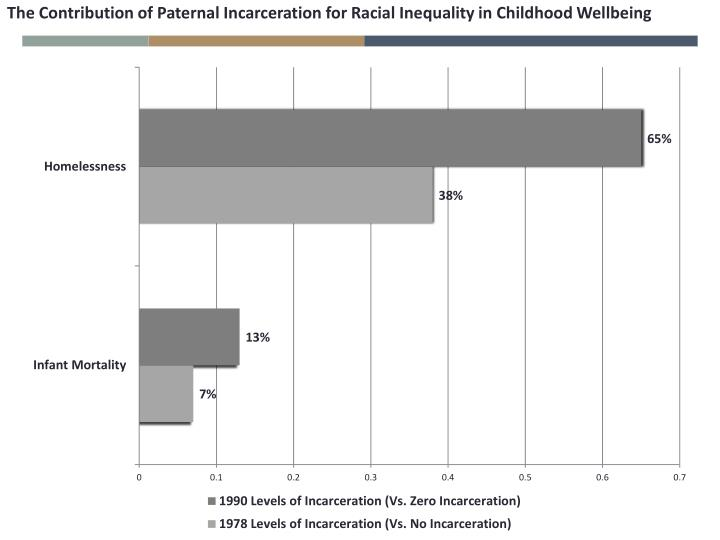 The Contribution of Paternal Incarceration for Racial Inequality in Childhood Wellbeing