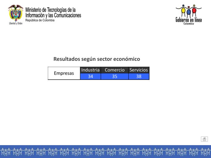 Resultados según sector económico