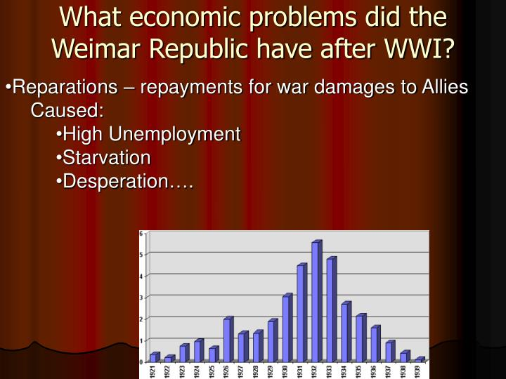 What economic problems did the Weimar Republic have after WWI?