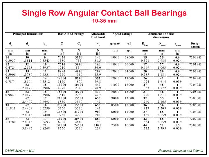 Single row angular contact ball bearings 10 35 mm