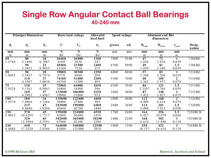 Single Row Angular Contact Ball Bearings