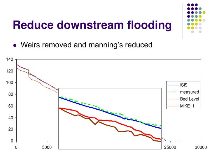 Reduce downstream flooding