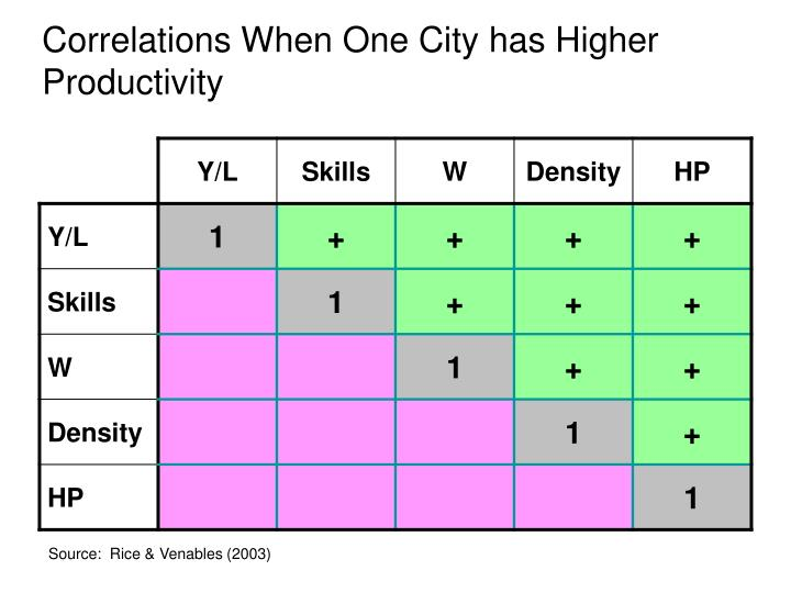 Correlations When One City has Higher Productivity
