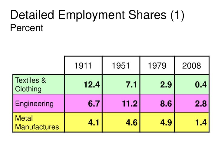 Detailed Employment Shares (1)