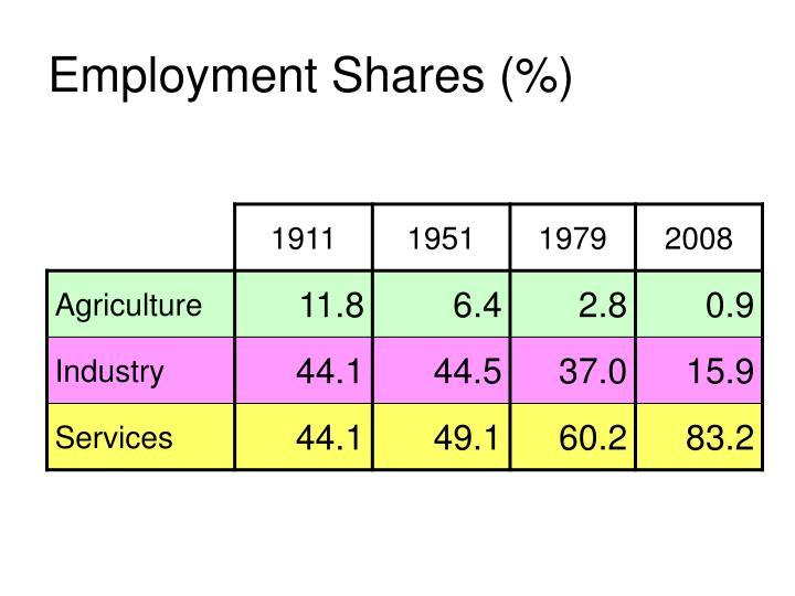 Employment Shares (%)